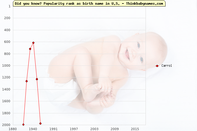 Top 2000 baby names ranking of Carrol name in U.S.