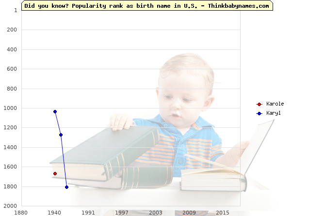 Top 2000 baby names ranking of Karole, Karyl in U.S.
