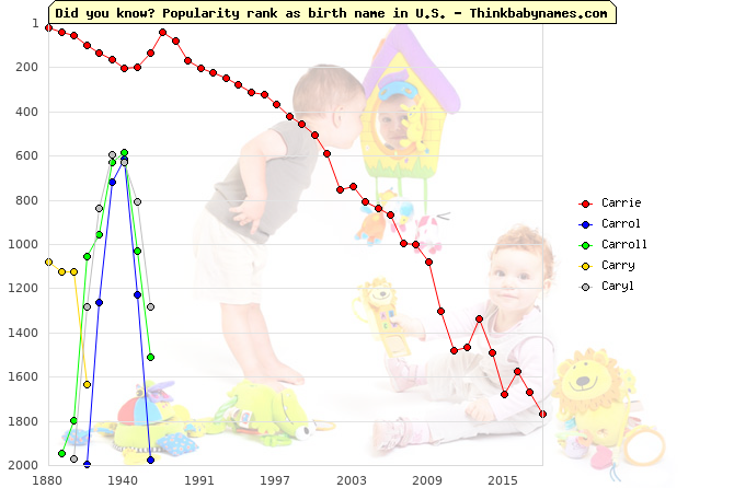 Top 2000 baby names ranking of Carrie, Carrol, Carroll, Carry, Caryl in U.S.