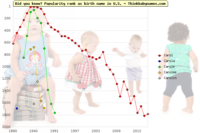 Top 2000 baby names ranking of Carol, Carola, Carole, Carolee, Carolin in U.S.