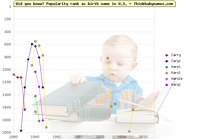 Top 2000 baby names ranking of Carry, Caryl, Karel, Karol, Karole, Karyl in U.S.
