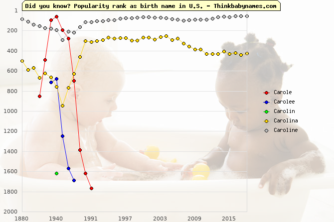 Top 2000 baby names ranking of Carole, Carolee, Carolin, Carolina, Caroline in U.S.