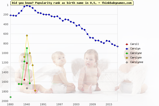 Top 2000 baby names ranking of Caroll, Carolyn, Carolyne, Carolynn, Carolynne in U.S.
