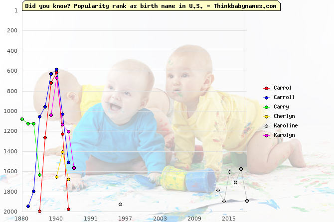 Top 2000 baby names ranking of Carrol, Carroll, Carry, Cherlyn, Karoline, Karolyn in U.S.