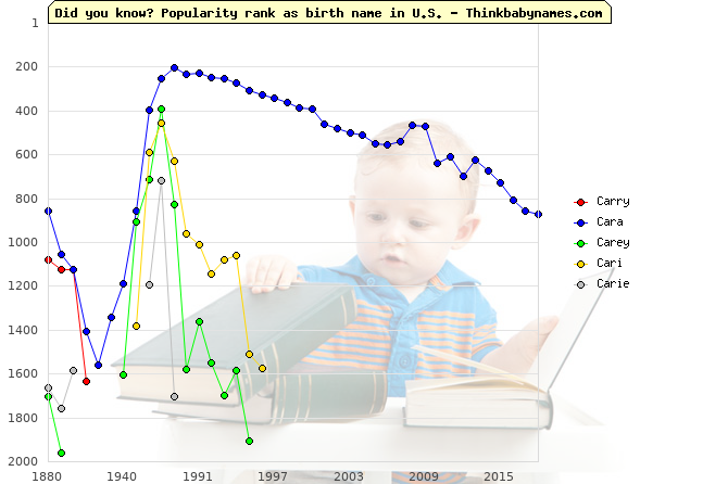 Top 2000 baby names ranking of Carry, Cara, Carey, Cari, Carie in U.S.