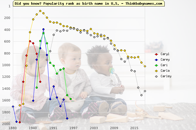 Top 2000 baby names ranking of Caryl, Carey, Cari, Carla, Carley in U.S.