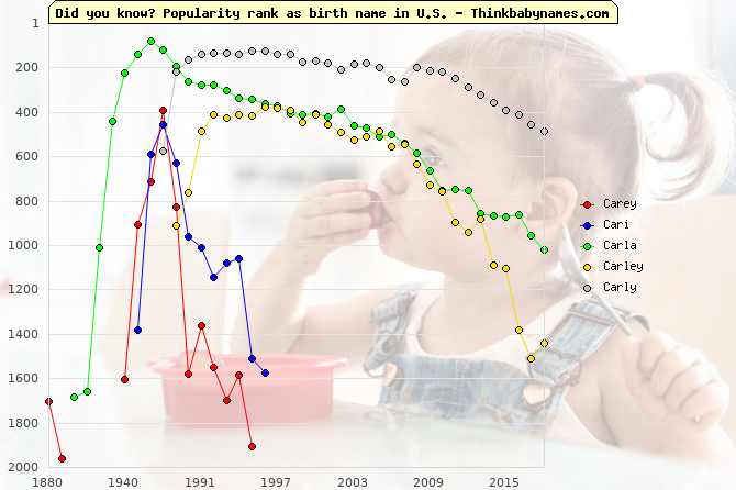 Top 2000 baby names ranking of Carey, Cari, Carla, Carley, Carly in U.S.