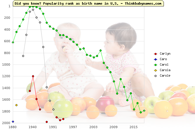 Top 2000 baby names ranking of Carlyn, Caro, Carol, Carola, Carole in U.S.