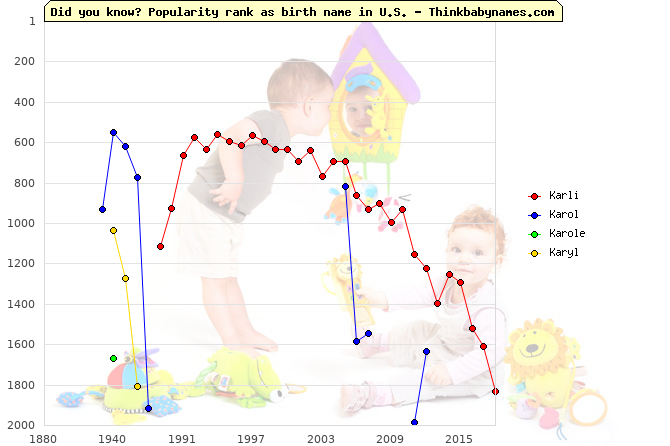 Top 2000 baby names ranking of Karli, Karol, Karole, Karyl in U.S.