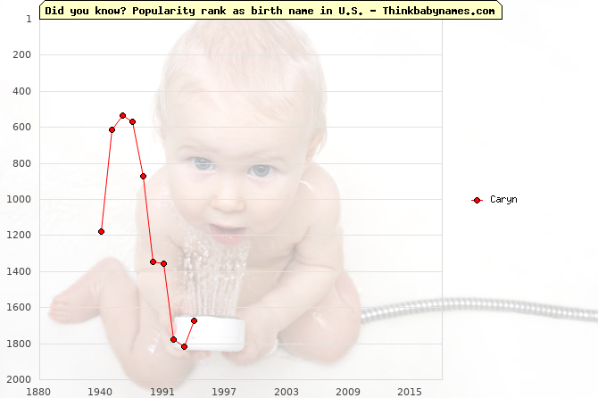 Top 2000 baby names ranking of Caryn name in U.S.