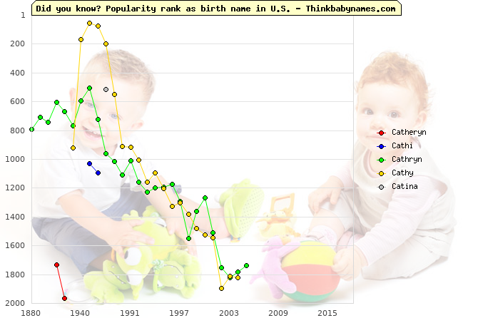 Top 2000 baby names ranking of Catheryn, Cathi, Cathryn, Cathy, Catina in U.S.