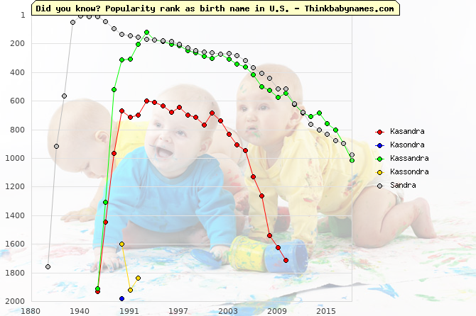 Top 2000 baby names ranking of Kasandra, Kasondra, Kassandra, Kassondra, Sandra in U.S.