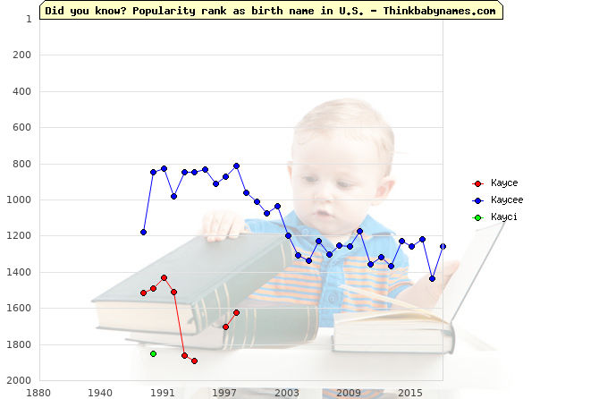 Top 2000 baby names ranking of Kayce, Kaycee, Kayci in U.S.