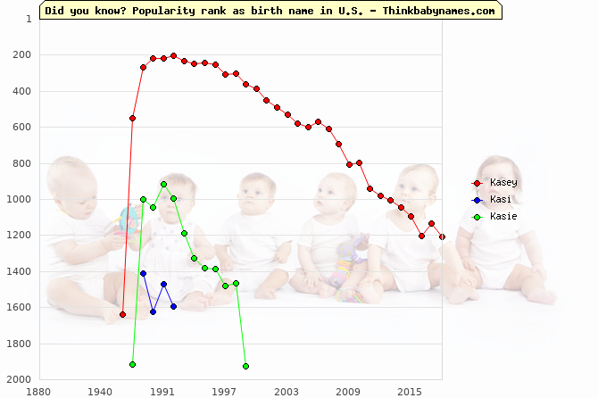 Top 2000 baby names ranking of Kasey, Kasi, Kasie in U.S.