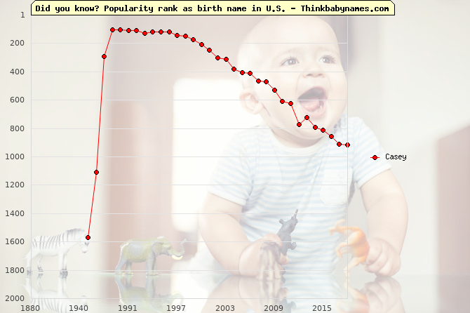 Top 2000 baby names ranking of Casey name in U.S.