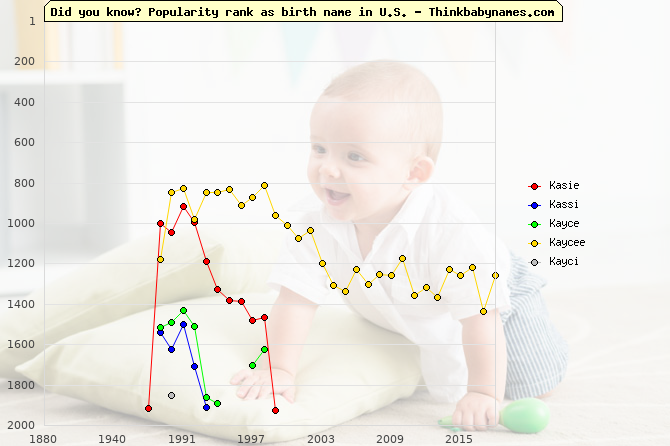 Top 2000 baby names ranking of Kasie, Kassi, Kayce, Kaycee, Kayci in U.S.
