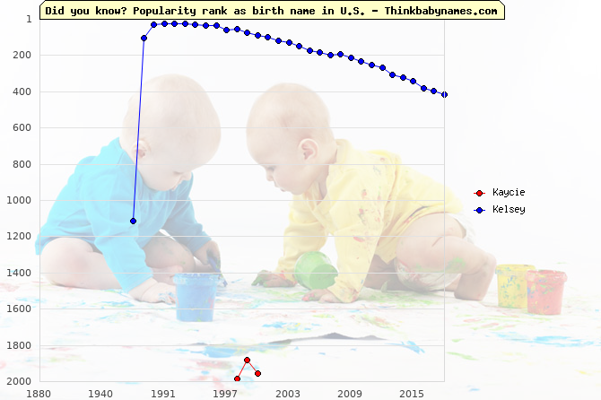 Top 2000 baby names ranking of Kaycie, Kelsey in U.S.