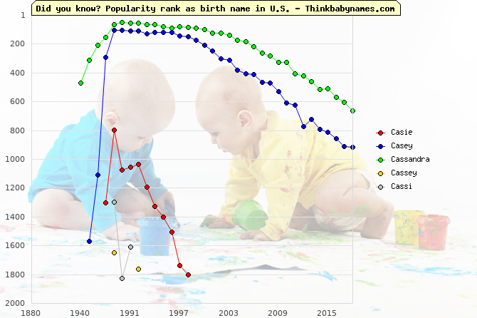 Top 2000 baby names ranking of Casie, Casey, Cassandra, Cassey, Cassi in U.S.
