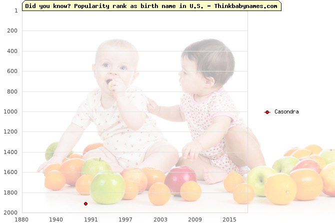 Top 2000 baby names ranking of Casondra name in U.S.