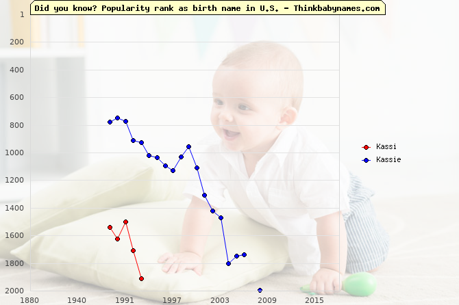 Top 2000 baby names ranking of Kassi, Kassie in U.S.