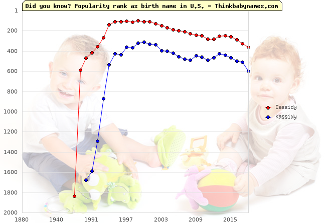 Top 2000 baby names ranking of Cassidy, Kassidy in U.S.