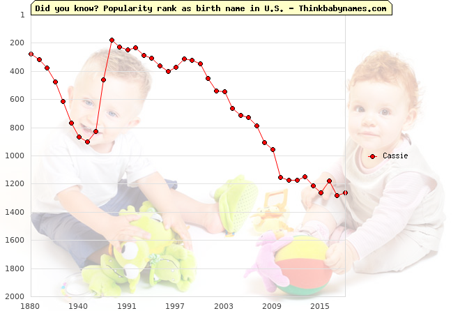 Top 2000 baby names ranking of Cassie name in U.S.