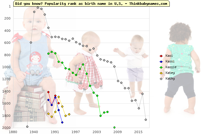 Top 2000 baby names ranking of Kasi, Kassi, Kassie, Katey, Kathy in U.S.