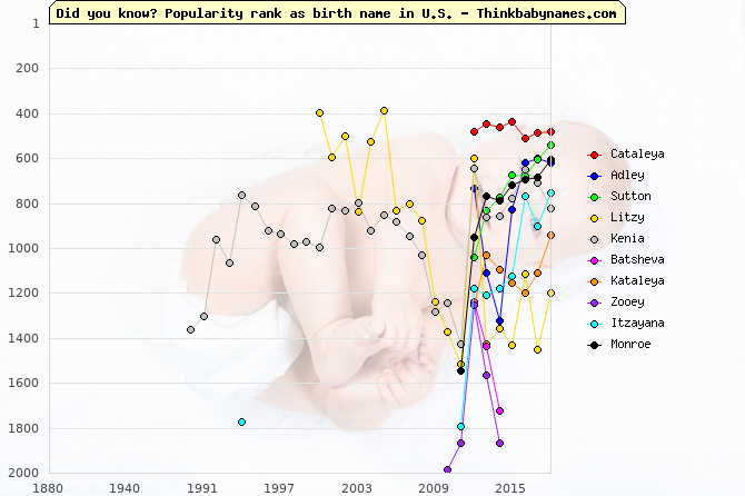 Top Gains for U.S. Baby Names 2012: Cataleya, Adley, Sutton, Litzy, Kenia, Batsheva, Kataleya, Zooey, Itzayana, Monroe