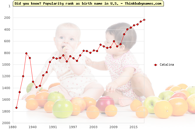 Top 2000 baby names ranking of Catalina name in U.S.
