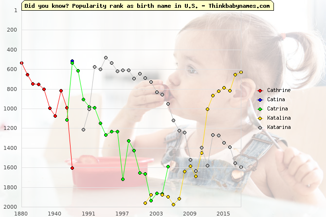 Top 2000 baby names ranking of Cathrine, Catina, Catrina, Katalina, Katarina in U.S.