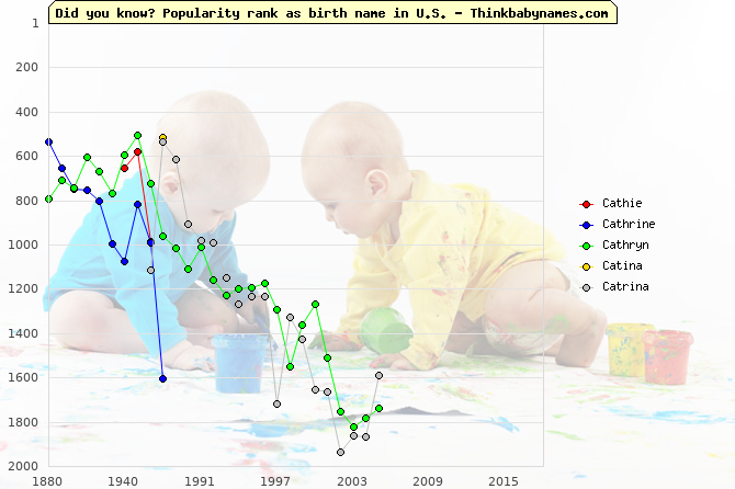 Top 2000 baby names ranking of Cathie, Cathrine, Cathryn, Catina, Catrina in U.S.