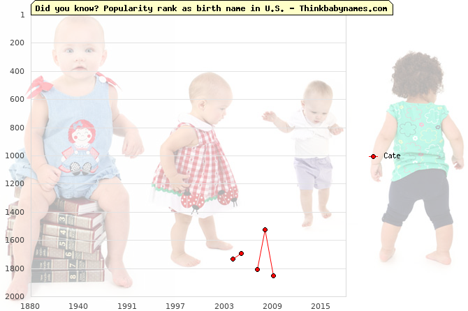 Top 2000 baby names ranking of Cate name in U.S.