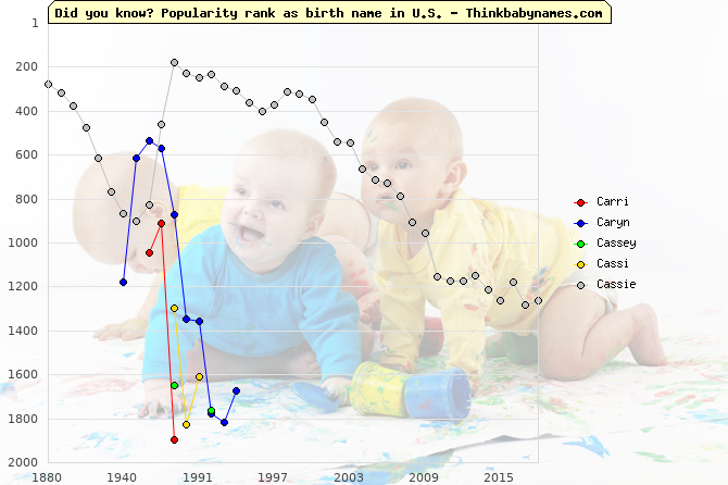 Top 2000 baby names ranking of Carri, Caryn, Cassey, Cassi, Cassie in U.S.