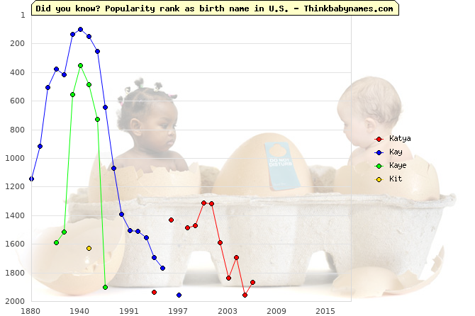 Top 2000 baby names ranking of Katya, Kay, Kaye, Kit in U.S.