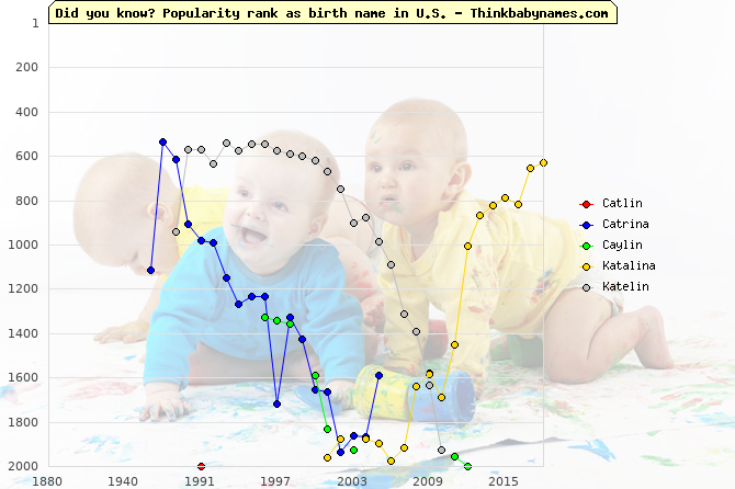 Top 2000 baby names ranking of Catlin, Catrina, Caylin, Katalina, Katelin in U.S.