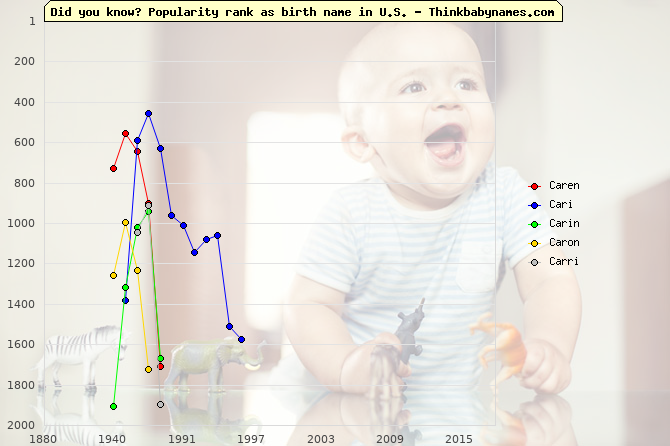 Top 2000 baby names ranking of Caren, Cari, Carin, Caron, Carri in U.S.