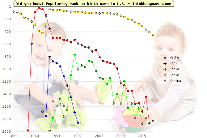 Top 2000 baby names ranking of Kathy, Kati, Katia, Katie, Katina in U.S.