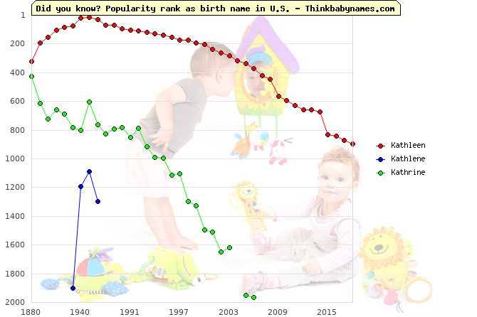 Top 2000 baby names ranking of Kathleen, Kathlene, Kathrine in U.S.