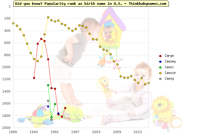 Top 2000 baby names ranking of Caryn, Cassey, Cassi, Cassie, Cassy in U.S.