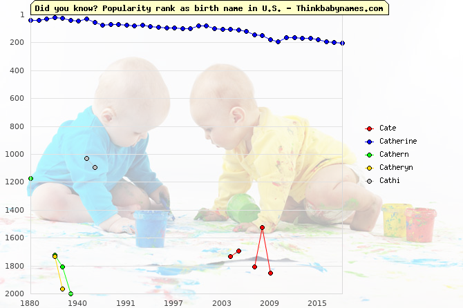 Top 2000 baby names ranking of Cate, Catherine, Cathern, Catheryn, Cathi in U.S.