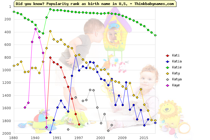 Top 2000 baby names ranking of Kati, Katia, Katie, Katy, Katya, Kaye in U.S.