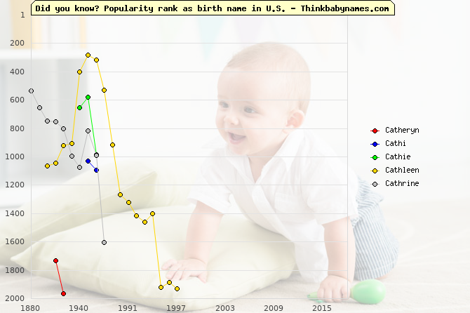 Top 2000 baby names ranking of Catheryn, Cathi, Cathie, Cathleen, Cathrine in U.S.