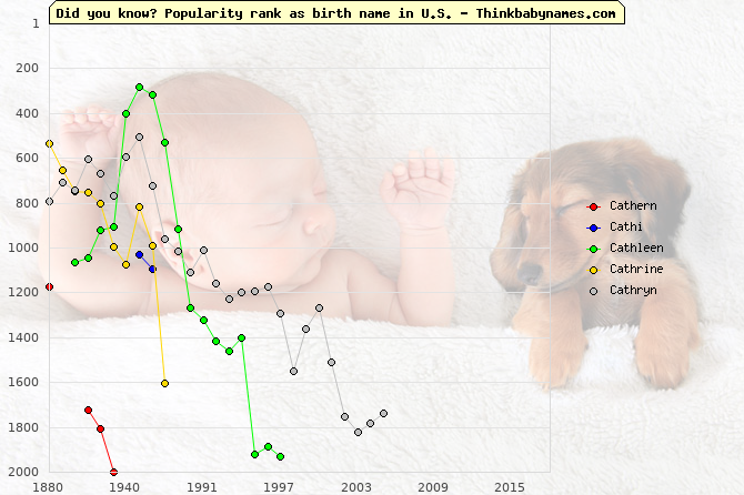 Top 2000 baby names ranking of Cathern, Cathi, Cathleen, Cathrine, Cathryn in U.S.