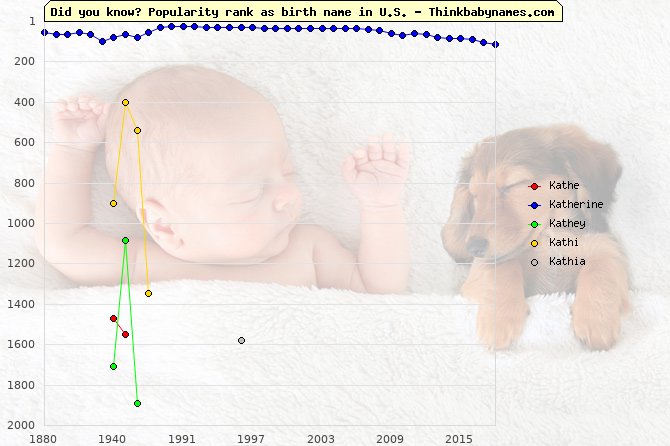 Top 2000 baby names ranking of Kathe, Katherine, Kathey, Kathi, Kathia in U.S.