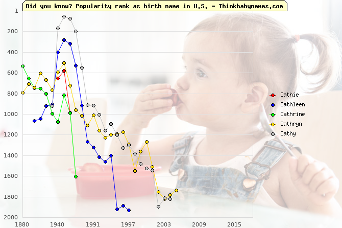 Top 2000 baby names ranking of C- names: Cathie, Cathleen, Cathrine, Cathryn, Cathy