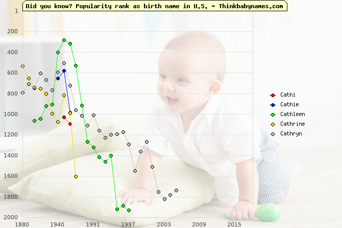 Top 2000 baby names ranking of Cathi, Cathie, Cathleen, Cathrine, Cathryn in U.S.