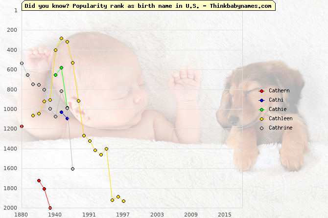 Top 2000 baby names ranking of Cathern, Cathi, Cathie, Cathleen, Cathrine in U.S.