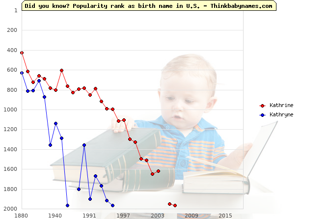 Top 2000 baby names ranking of Kathrine, Kathryne in U.S.
