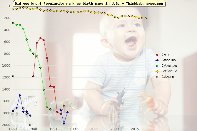 Top 2000 baby names ranking of Caryn, Catarina, Catharine, Catherine, Cathern in U.S.