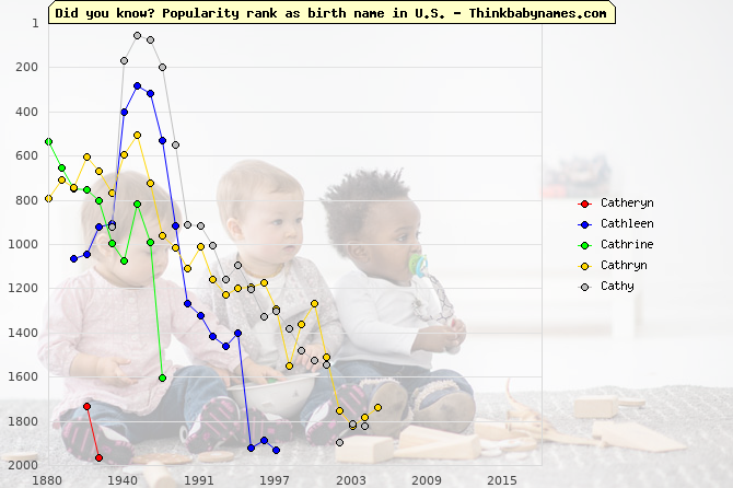 Top 2000 baby names ranking of Catheryn, Cathleen, Cathrine, Cathryn, Cathy in U.S.